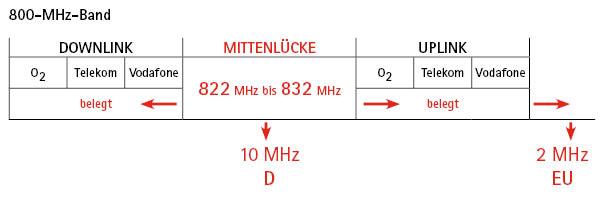 Duplexlücke von 822 MHz bis 832 MHz